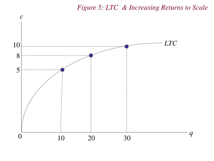 Figure 5: LTC  & Increasing Returns to Scale