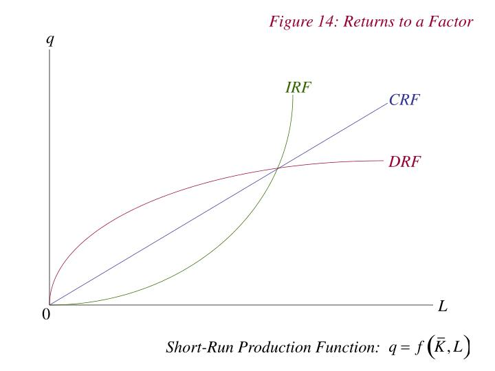 Figure 14: Returns to a Factor