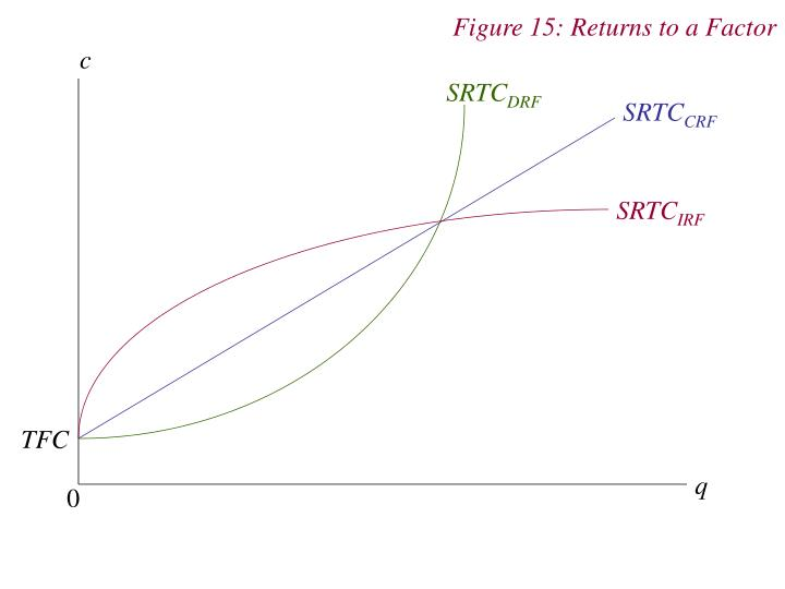 Figure 15: Returns to a Factor