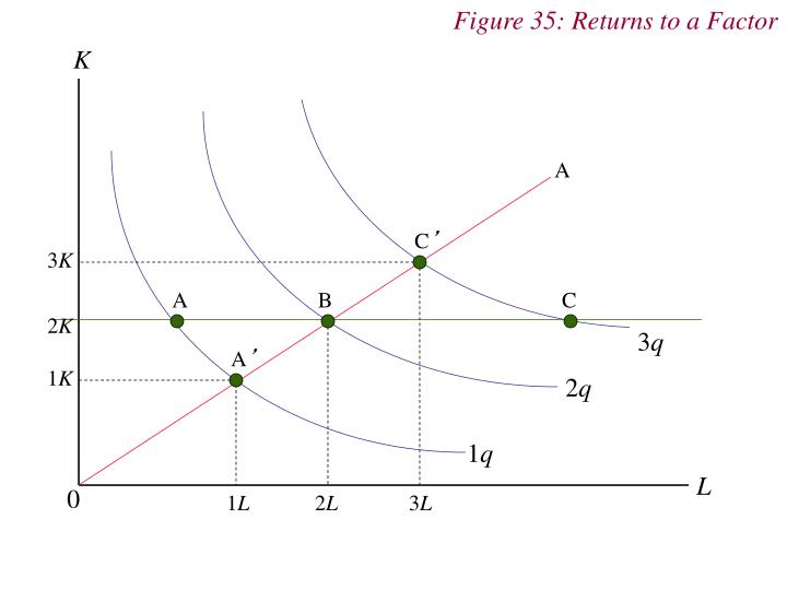 Figure 35: Returns to a Factor