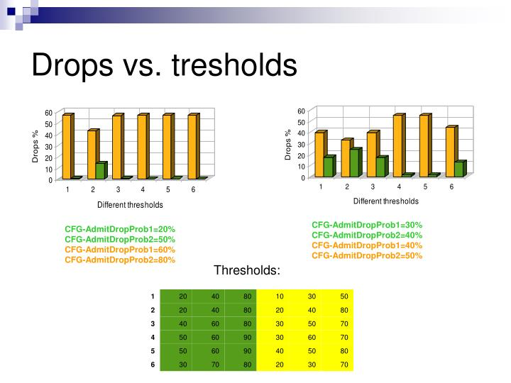 Drops vs. tresholds