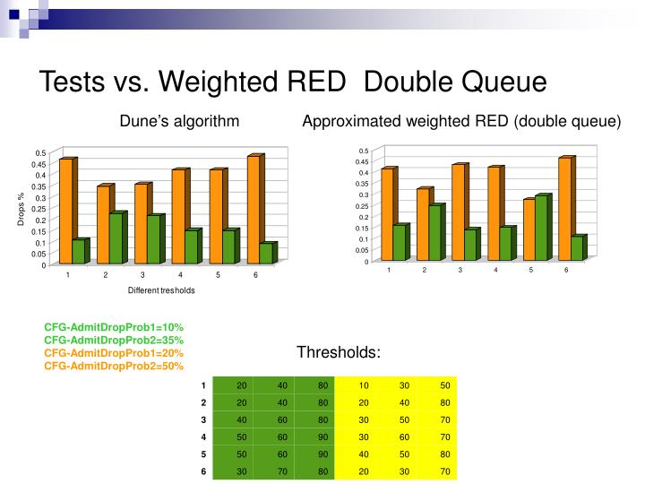 Tests vs. Weighted RED  Double Queue
