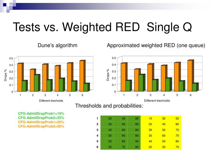 Tests vs. Weighted RED  Single Q