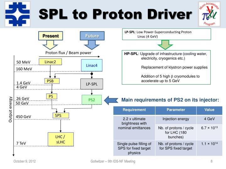 SPL to Proton Driver