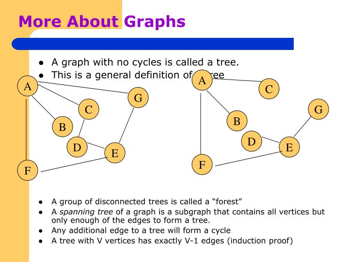 More About Graphs