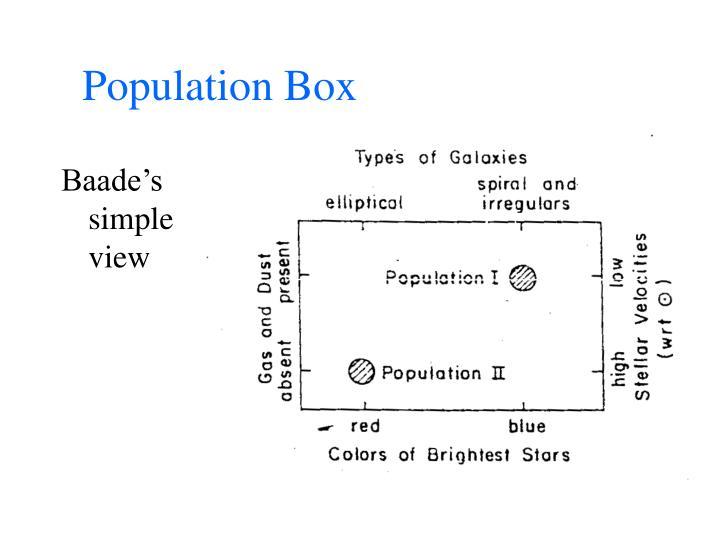 Population Box