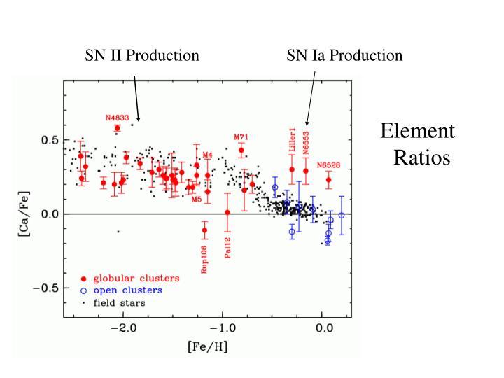 SN II Production