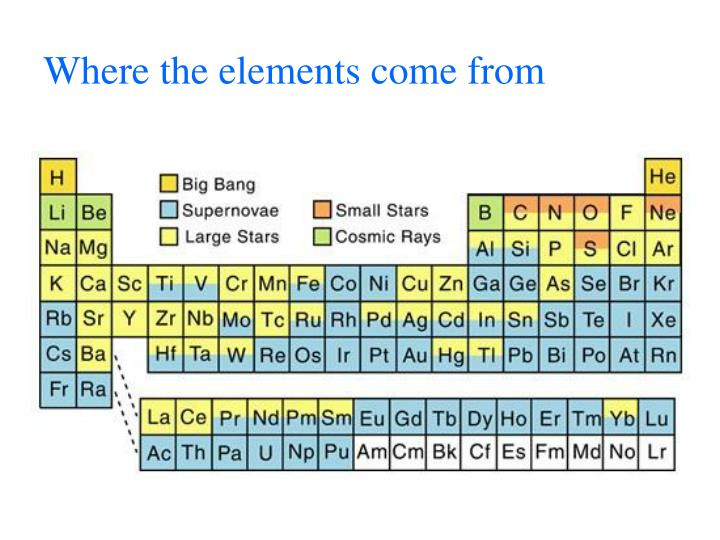 Where the elements come from