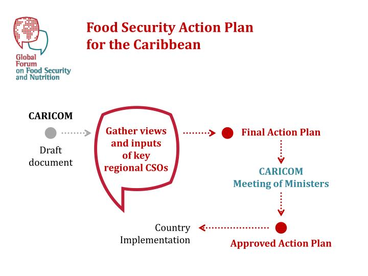 Food Security Action Plan