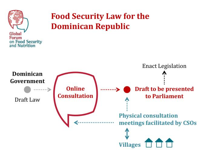 Food Security Law for the