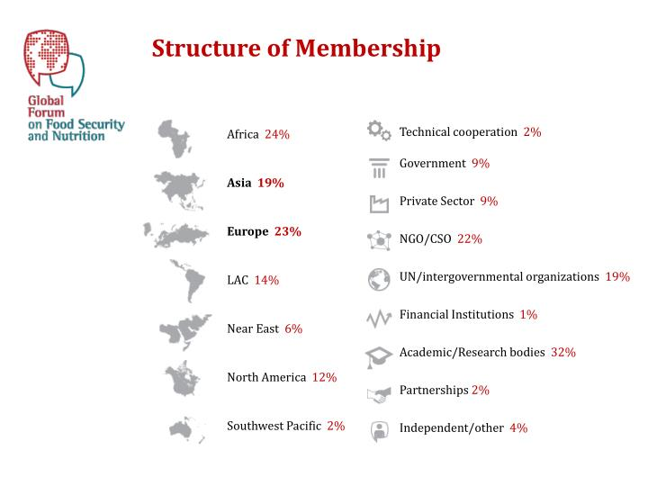 Structure of Membership