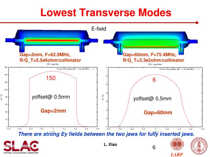 Lowest Transverse Modes