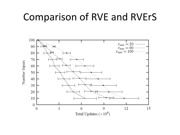 Comparison of RVE and RVErS