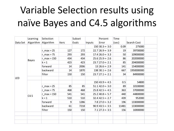 Variable Selection results using naïve Bayes and C4.5 algorithms