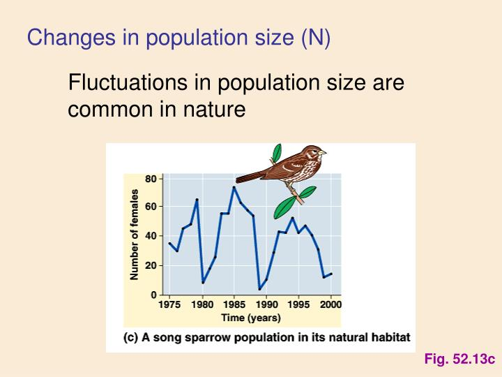 Changes in population size (N)