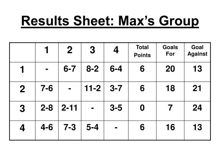 Results Sheet: Max's Group