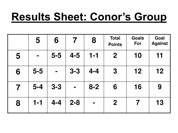 Results Sheet: Conor's Group
