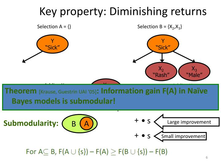 Key property: Diminishing returns