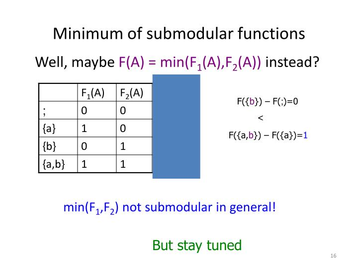 Minimum of submodular functions