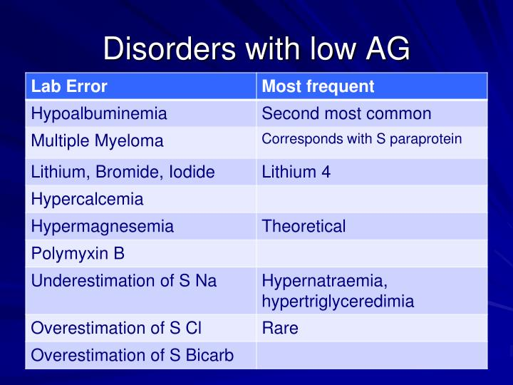 Disorders with low AG
