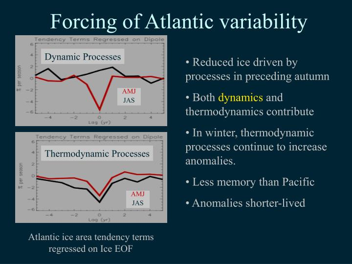 Forcing of Atlantic variability