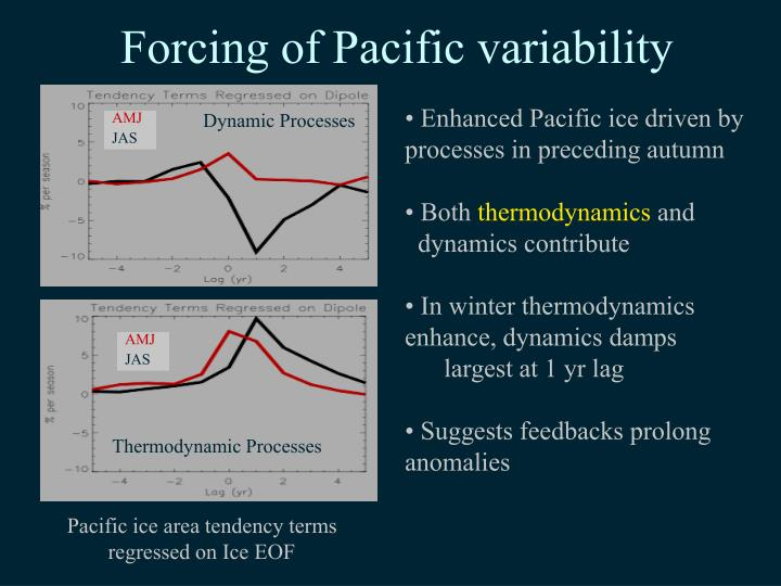Forcing of Pacific variability