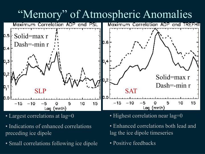 """Memory"" of Atmospheric Anomalies"