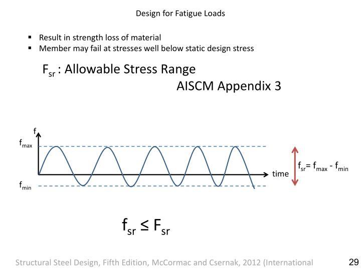 Design for Fatigue Loads