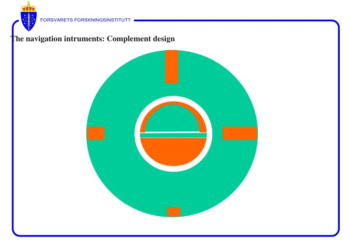 The navigation intruments: Complement design