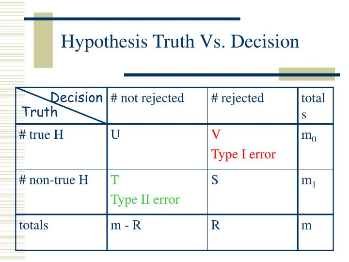Hypothesis Truth Vs. Decision