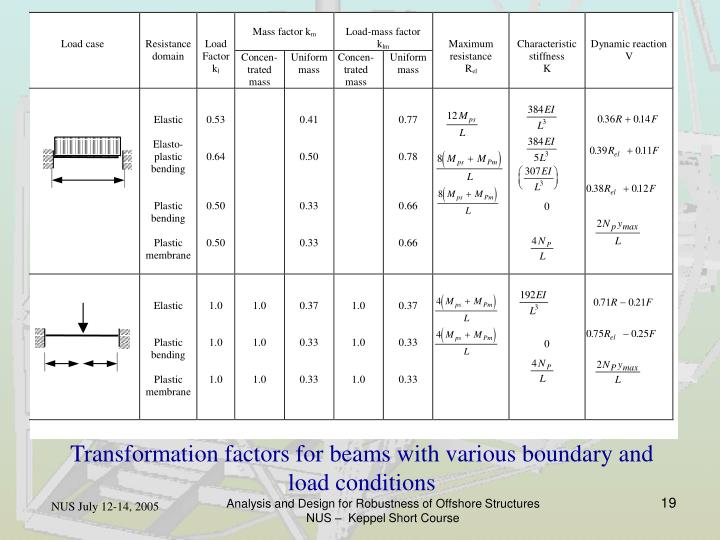 Transformation factors for beams with various boundary and load conditions