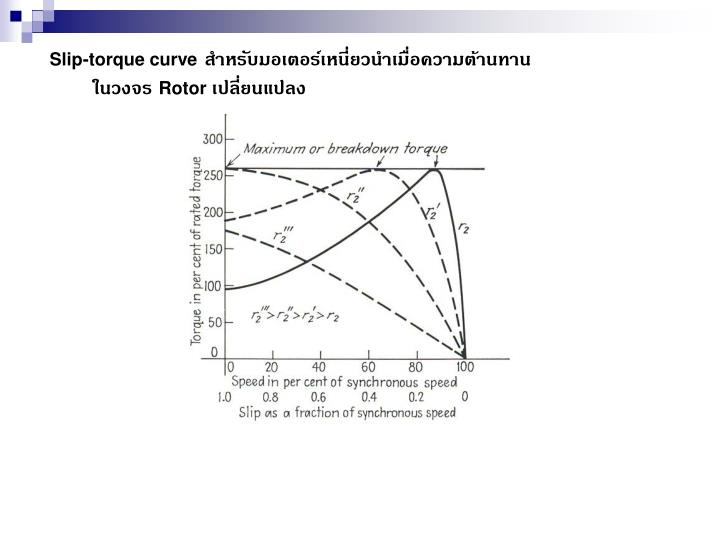 Slip-torque curve