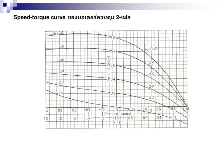 Speed-torque curve