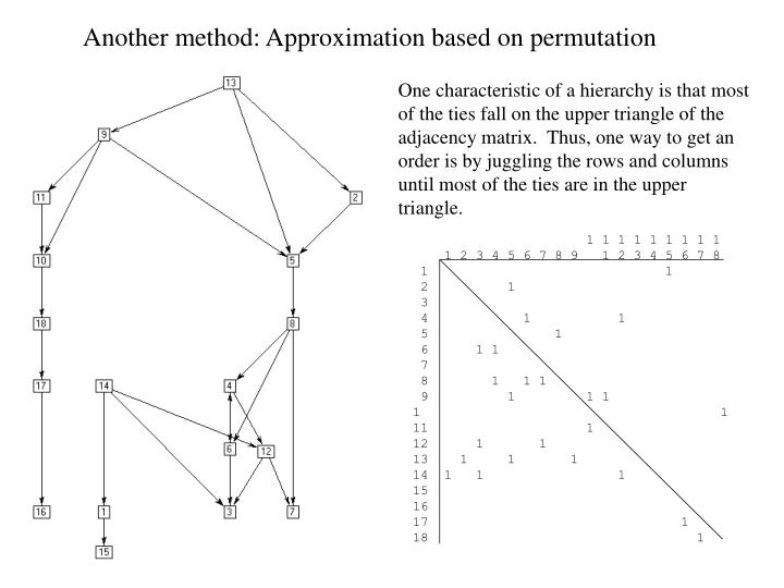 Another method: Approximation based on permutation