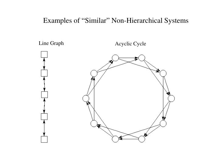 """Examples of """"Similar"""" Non-Hierarchical Systems"""