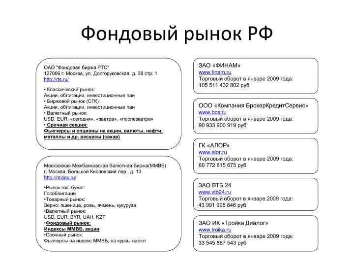 """ОАО """"Фондовая биржа РТС"""""""