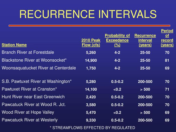 RECURRENCE INTERVALS