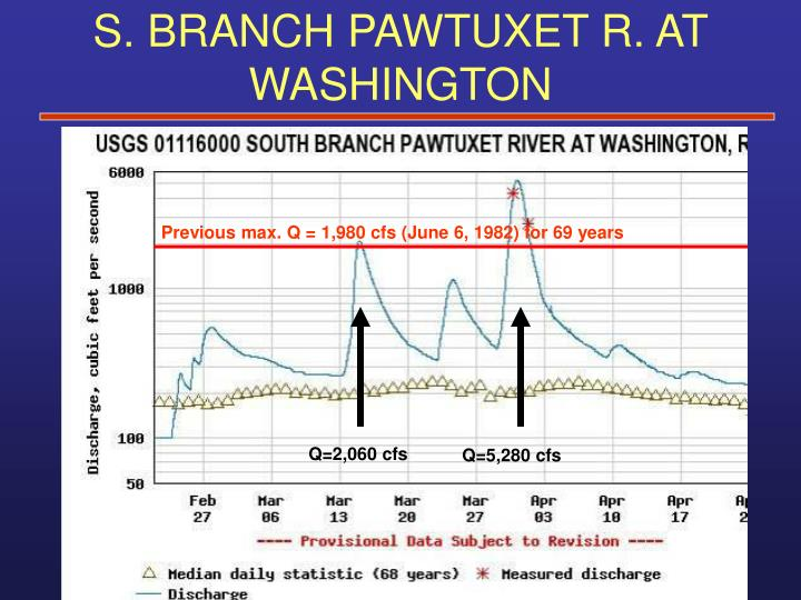 S. BRANCH PAWTUXET R. AT WASHINGTON