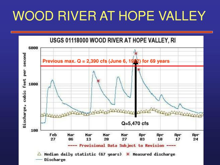 WOOD RIVER AT HOPE VALLEY