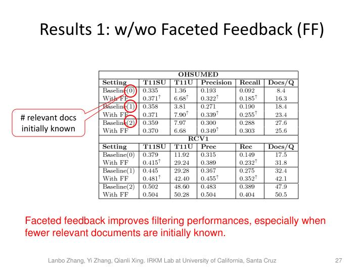 Results 1: w/wo Faceted Feedback (FF)