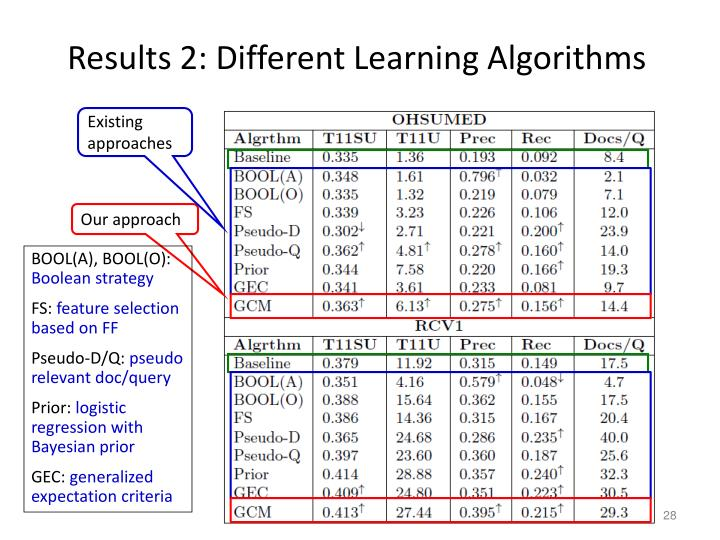 Results 2: Different Learning Algorithms