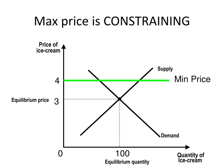 Max price is CONSTRAINING