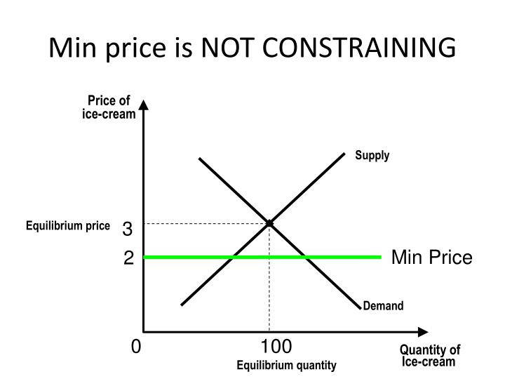 Min price is NOT CONSTRAINING