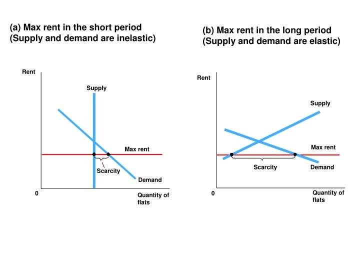 (a) Max rent in the short period