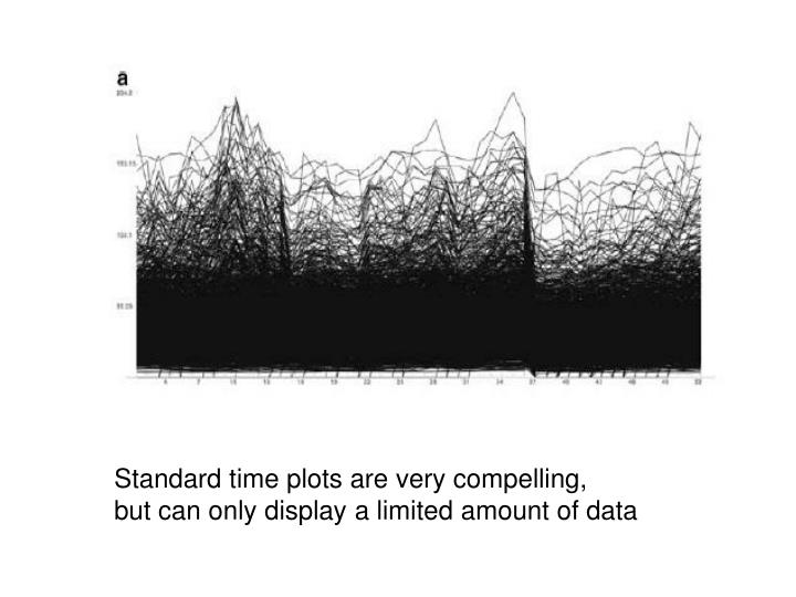 Standard time plots are very compelling,