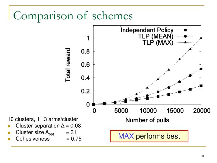 Comparison of schemes