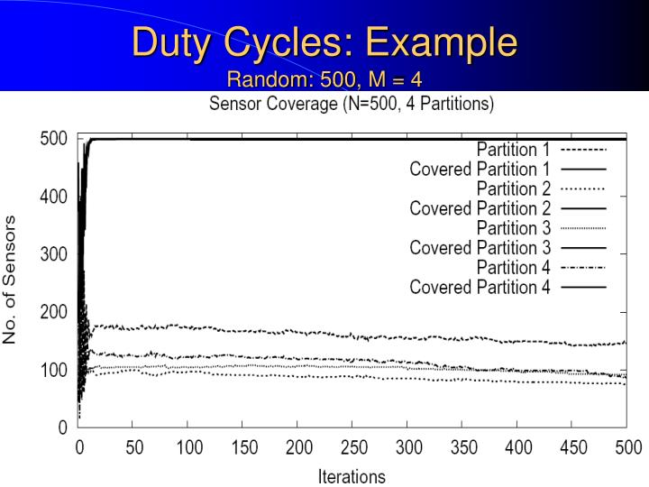 Duty Cycles: Example