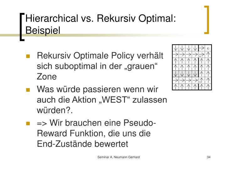 Hierarchical vs. Rekursiv Optimal: Beispiel