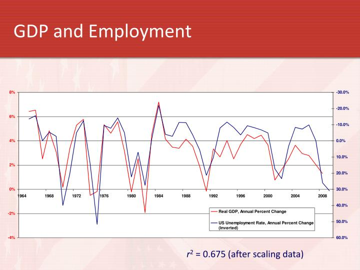 GDP and Employment
