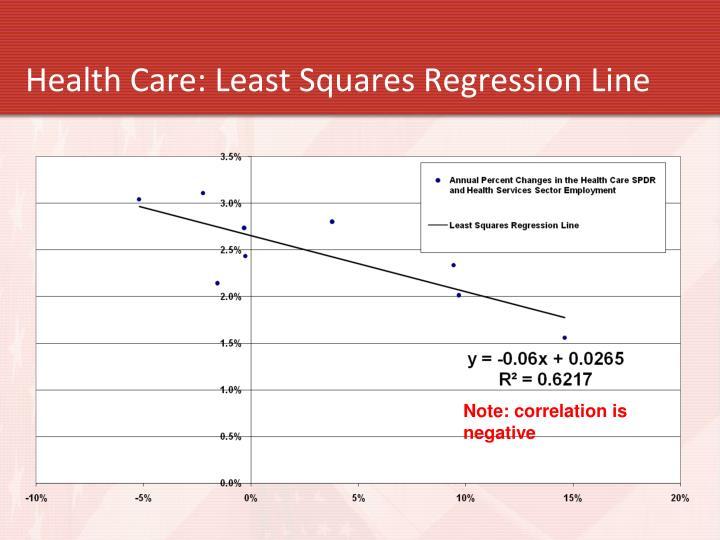 Health Care: Least Squares Regression Line